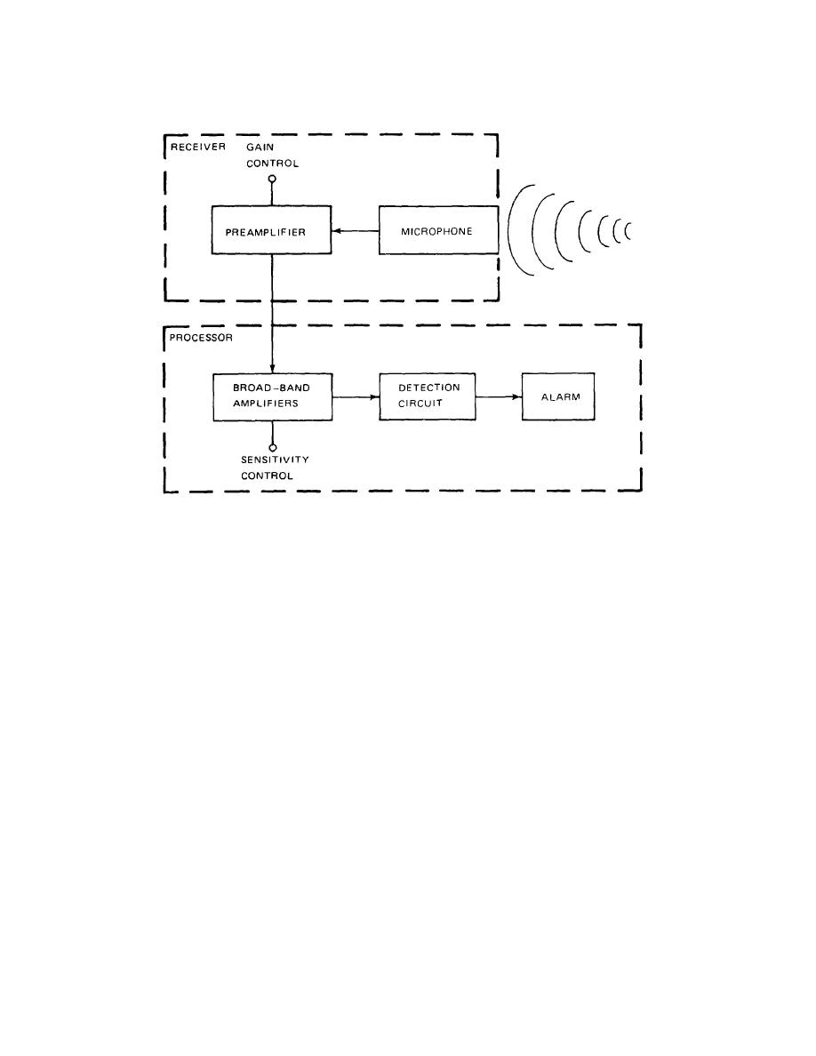 Figure 2 1 Passive Ultrasonic Sensor Simplified Block Diagram Transmitter Circuit